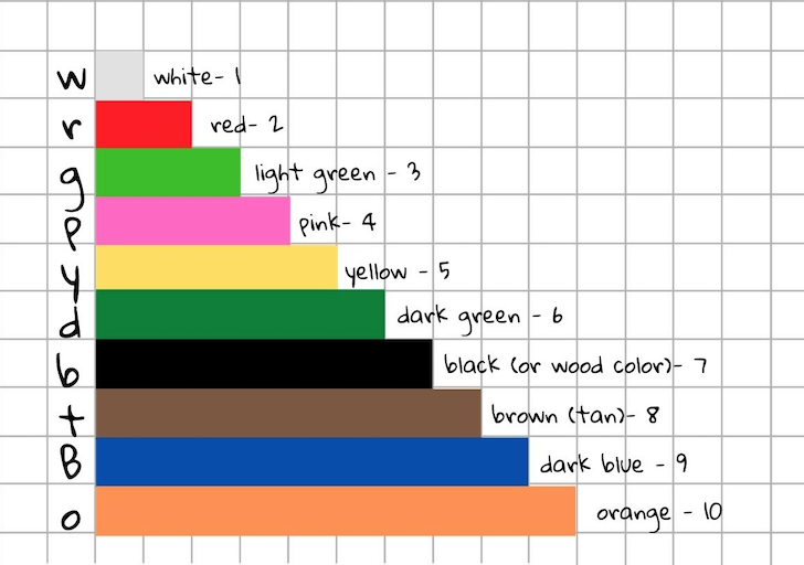 Cuisenaire Rods chart